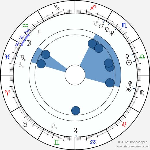 Aldis Kušķis wikipedia, horoscope, astrology, instagram