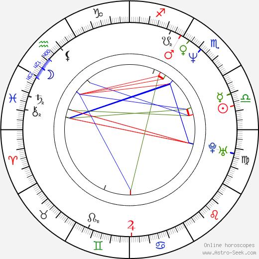 Aldis Kušķis astro natal birth chart, Aldis Kušķis horoscope, astrology