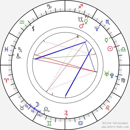 Aleksandra Konieczna birth chart, Aleksandra Konieczna astro natal horoscope, astrology