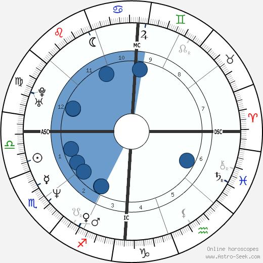 Andrea Del Boca wikipedia, horoscope, astrology, instagram