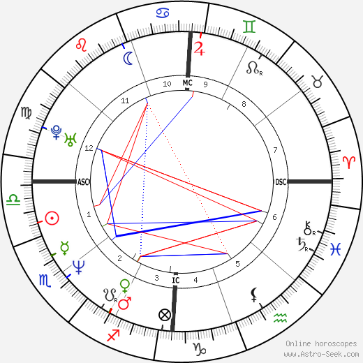 Andrea Del Boca tema natale, oroscopo, Andrea Del Boca oroscopi gratuiti, astrologia