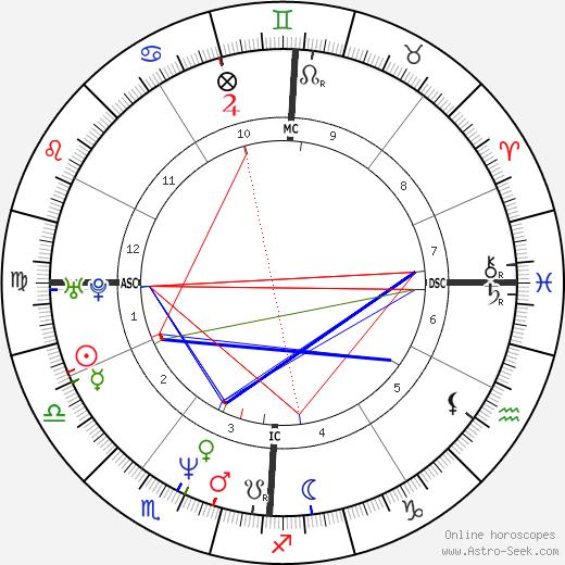 Andrea Gardini день рождения гороскоп, Andrea Gardini Натальная карта онлайн