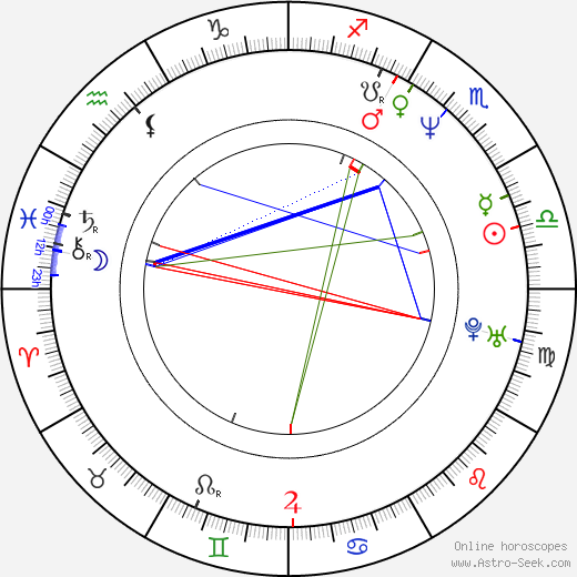 Ardal O'Hanlon birth chart, Ardal O'Hanlon astro natal horoscope, astrology