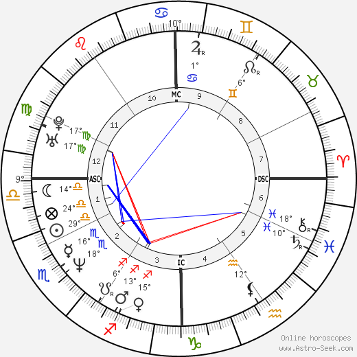 Augusten Burroughs birth chart, biography, wikipedia 2018, 2019
