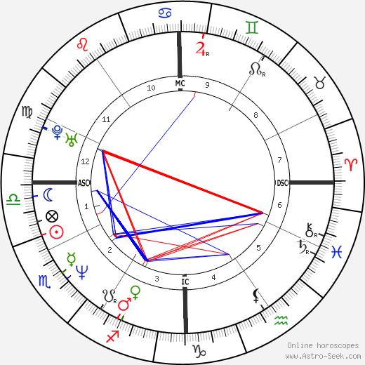Augusten Burroughs birth chart, Augusten Burroughs astro natal horoscope, astrology