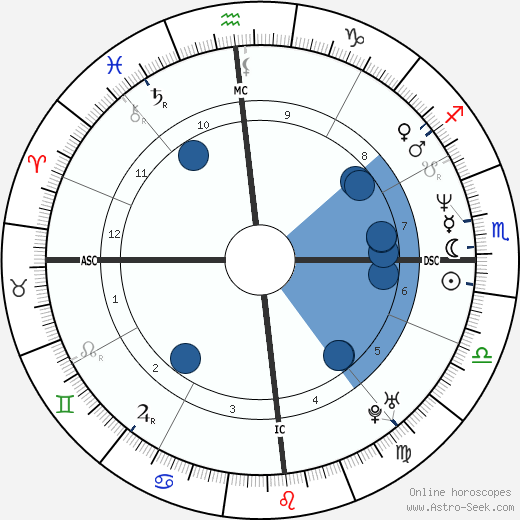 Christos Tsiolkas wikipedia, horoscope, astrology, instagram