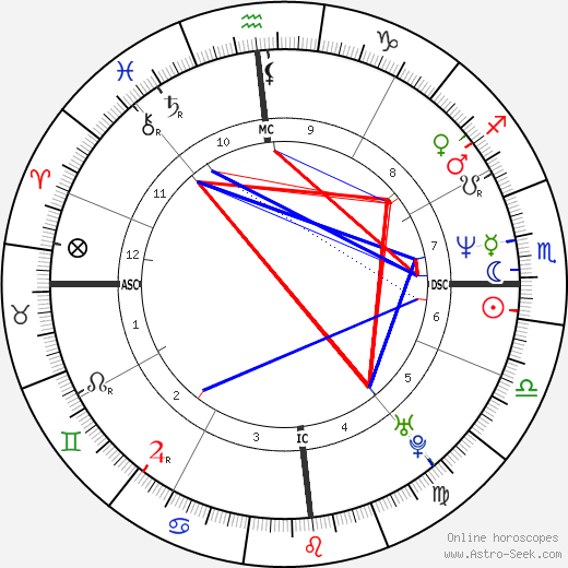 Christos Tsiolkas astro natal birth chart, Christos Tsiolkas horoscope, astrology