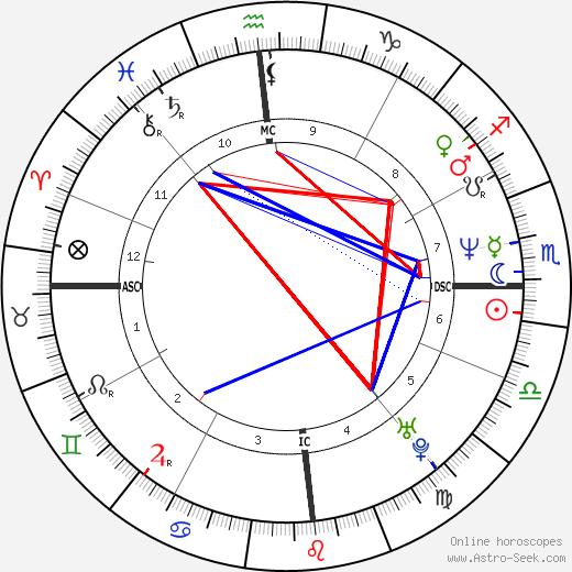 Christos Tsiolkas tema natale, oroscopo, Christos Tsiolkas oroscopi gratuiti, astrologia