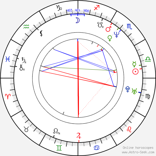 Cindy Margolis birth chart, Cindy Margolis astro natal horoscope, astrology