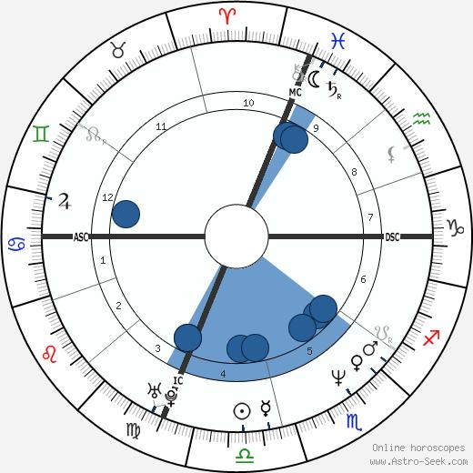 Dale Abbott wikipedia, horoscope, astrology, instagram
