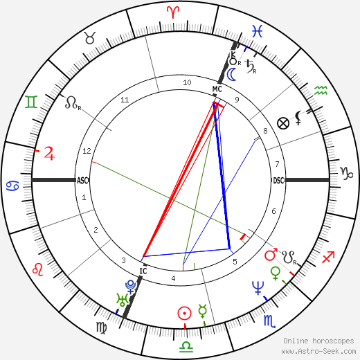 Dale Abbott tema natale, oroscopo, Dale Abbott oroscopi gratuiti, astrologia