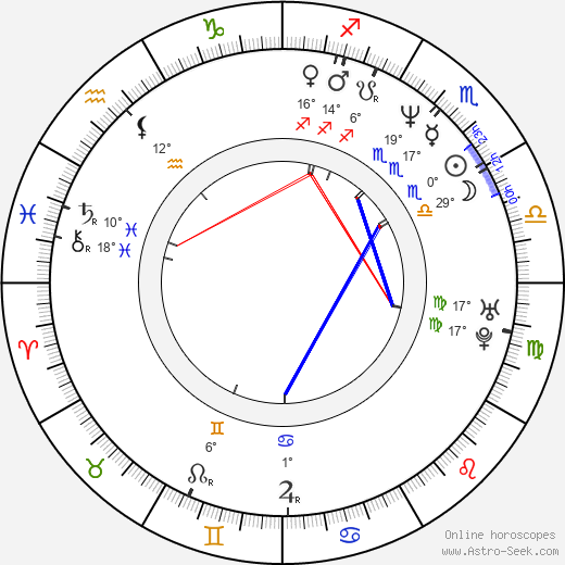 Dave McClain birth chart, biography, wikipedia 2019, 2020