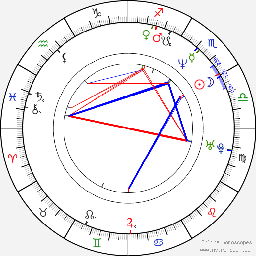 Dave McClain birth chart, Dave McClain astro natal horoscope, astrology
