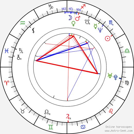 David Lowe birth chart, David Lowe astro natal horoscope, astrology