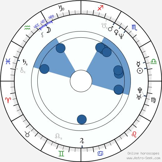 Dragan Jovanović wikipedia, horoscope, astrology, instagram