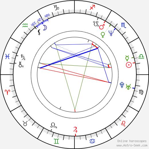 Dragan Jovanović tema natale, oroscopo, Dragan Jovanović oroscopi gratuiti, astrologia