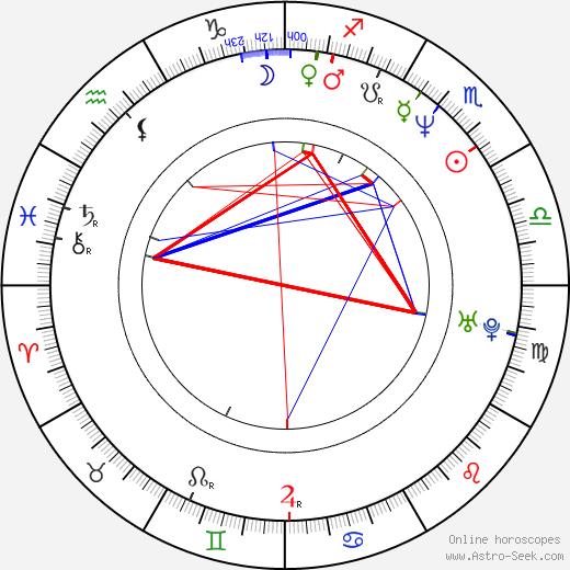 Eddy Huntington birth chart, Eddy Huntington astro natal horoscope, astrology