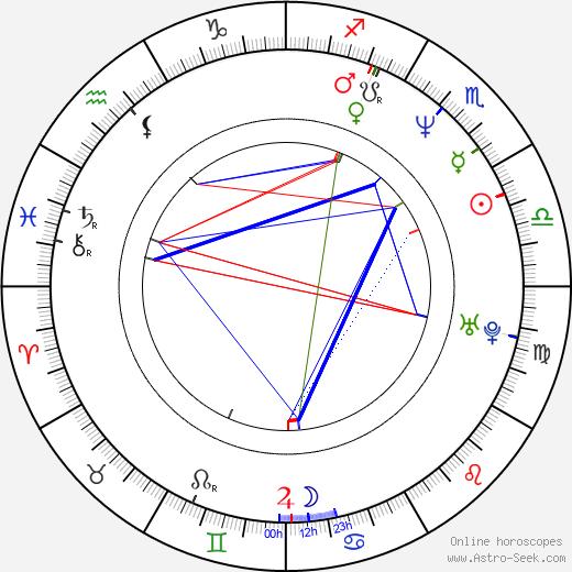 Eva Spoustová astro natal birth chart, Eva Spoustová horoscope, astrology