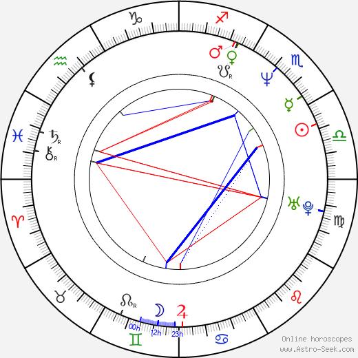 Ewa Blaszczyk tema natale, oroscopo, Ewa Blaszczyk oroscopi gratuiti, astrologia