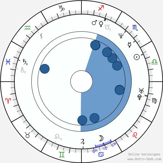 Filip Smoljak wikipedia, horoscope, astrology, instagram