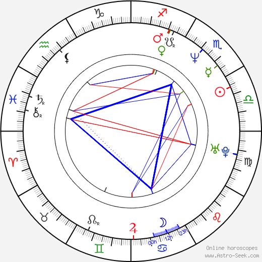 Filip Smoljak birth chart, Filip Smoljak astro natal horoscope, astrology