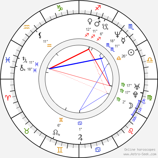 Franz Müller birth chart, biography, wikipedia 2018, 2019