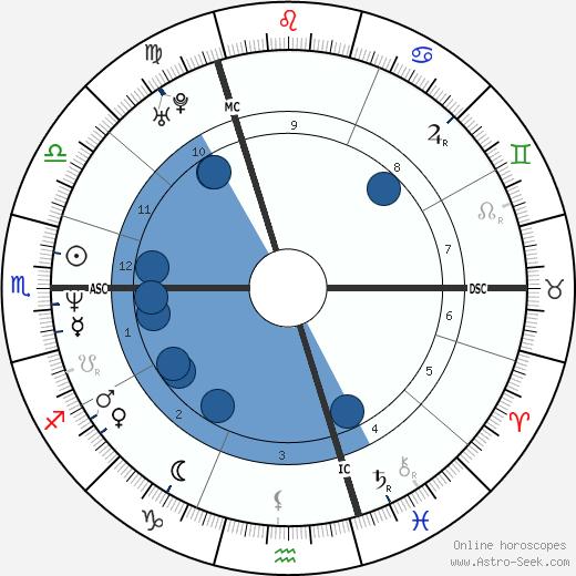 Gavin Rossdale wikipedia, horoscope, astrology, instagram