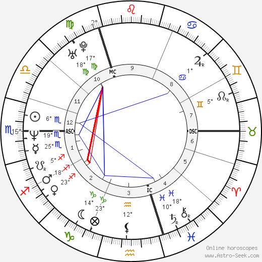 Gavin Rossdale birth chart, biography, wikipedia 2020, 2021