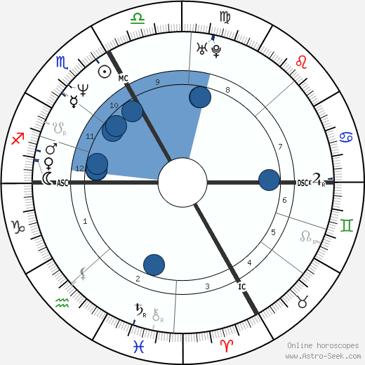 Guenther Huber wikipedia, horoscope, astrology, instagram