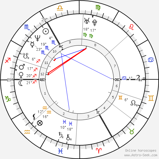 Guenther Huber birth chart, biography, wikipedia 2018, 2019