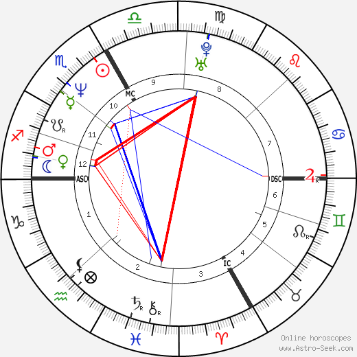 Guenther Huber astro natal birth chart, Guenther Huber horoscope, astrology