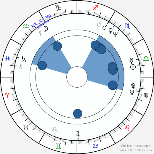 Hannes Rall wikipedia, horoscope, astrology, instagram