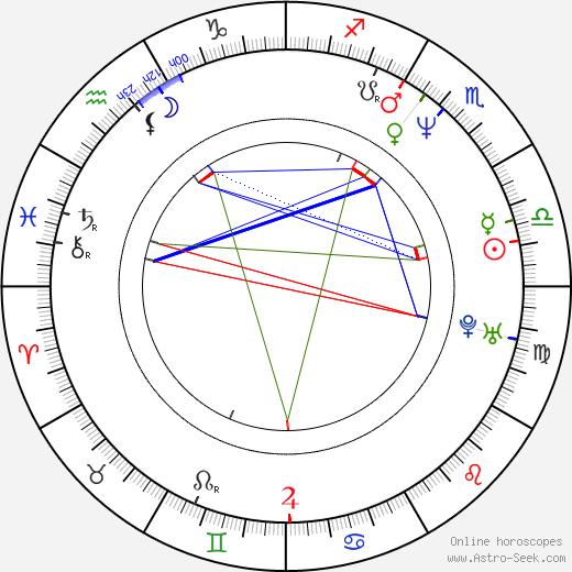 Hannes Rall tema natale, oroscopo, Hannes Rall oroscopi gratuiti, astrologia