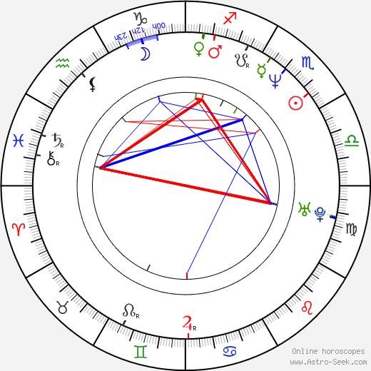 Henry Braham astro natal birth chart, Henry Braham horoscope, astrology