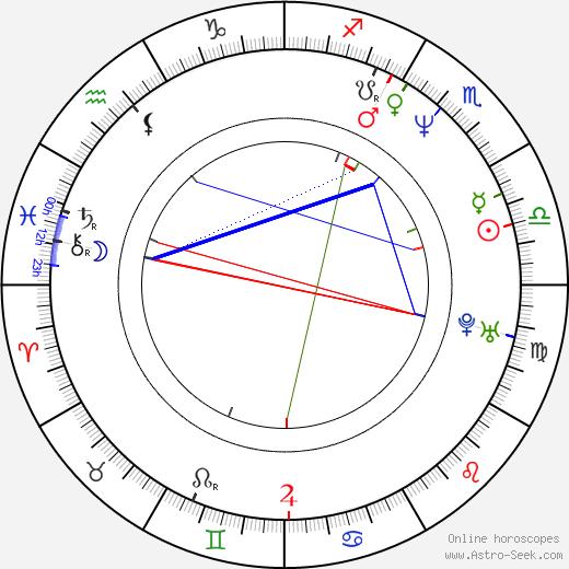 Igor Jijikine astro natal birth chart, Igor Jijikine horoscope, astrology