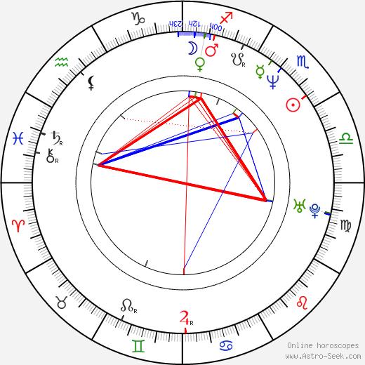 Jami Gertz astro natal birth chart, Jami Gertz horoscope, astrology