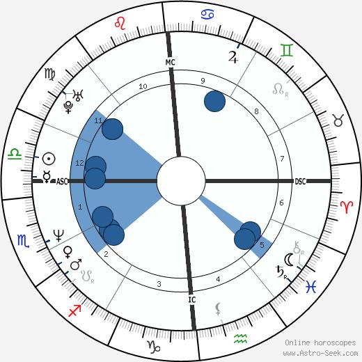 Jean-Pierre Dick wikipedia, horoscope, astrology, instagram