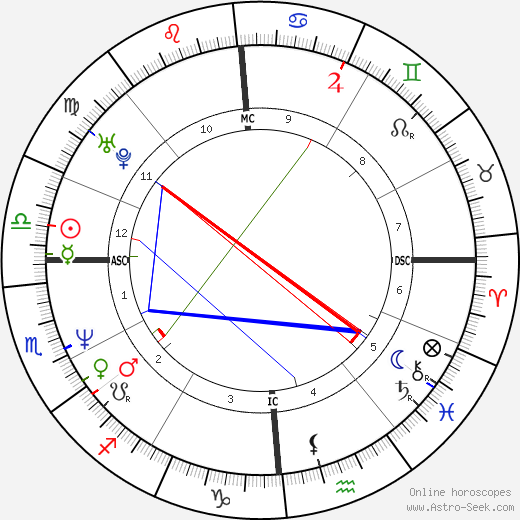 Jean-Pierre Dick день рождения гороскоп, Jean-Pierre Dick Натальная карта онлайн