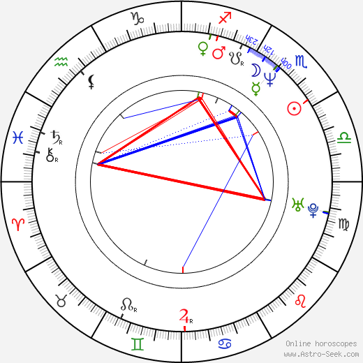 Joachim Paul Assböck astro natal birth chart, Joachim Paul Assböck horoscope, astrology