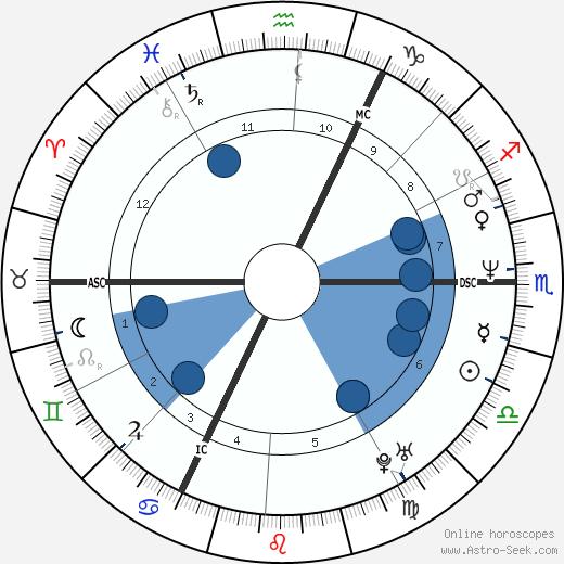 Johan Museeuw wikipedia, horoscope, astrology, instagram