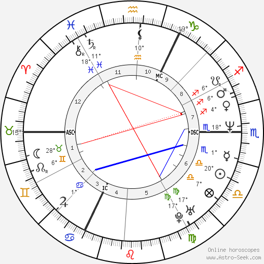 Johan Museeuw birth chart, biography, wikipedia 2019, 2020