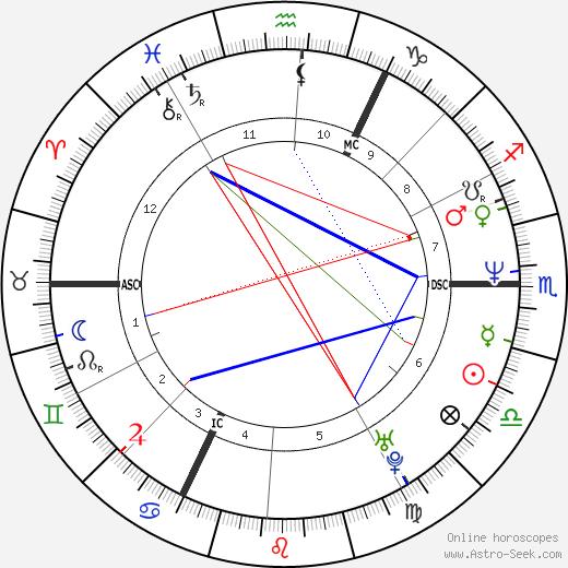Johan Museeuw astro natal birth chart, Johan Museeuw horoscope, astrology