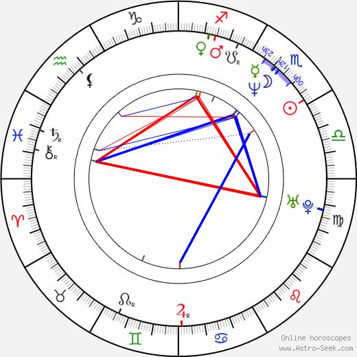Jonathan Dixon день рождения гороскоп, Jonathan Dixon Натальная карта онлайн