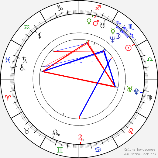 Jonathan Dixon astro natal birth chart, Jonathan Dixon horoscope, astrology