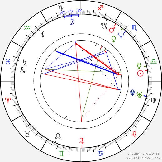 Josef Polášek birth chart, Josef Polášek astro natal horoscope, astrology