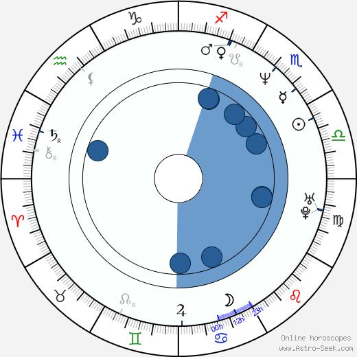 Keith Fulton wikipedia, horoscope, astrology, instagram