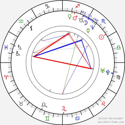 Kelly Rowan birth chart, Kelly Rowan astro natal horoscope, astrology