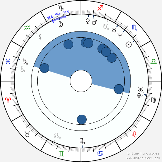Kevin Edwards wikipedia, horoscope, astrology, instagram