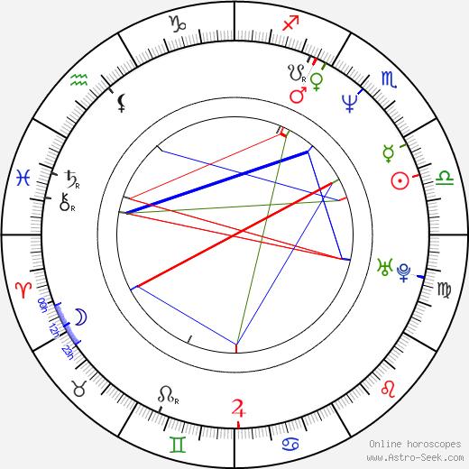 Lennie James astro natal birth chart, Lennie James horoscope, astrology