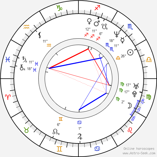 Lucio Pellegrini birth chart, biography, wikipedia 2018, 2019